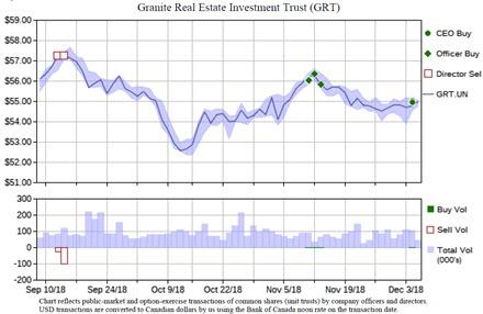 CEO, CFO buying as Granite REIT holds firm in market turmoil